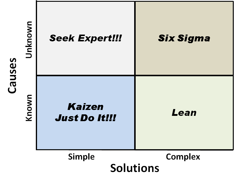 lean six sigma agile whats right for me kazanski com