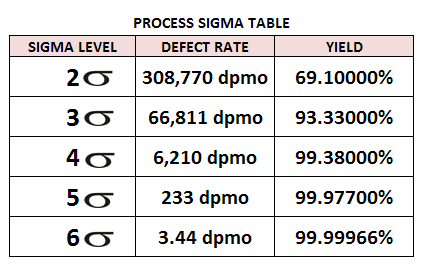 The Six Sigma Levels and their corresponding defects