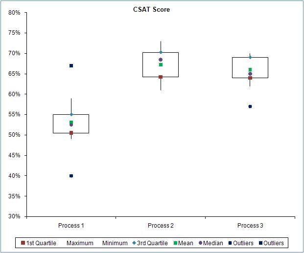 set range plot relationship