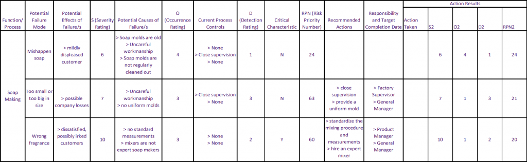 An Example Filled Second Cycle FMEA Table