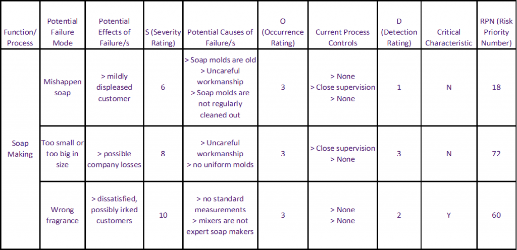 An Example Filled FMEA Table - Step 1 - Problems And Failures