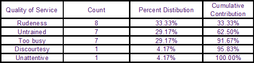 Multi Level Pareto Table Example