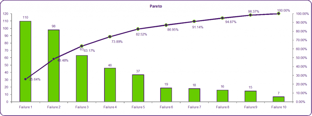 pareto charts: Pareto chart and analysis