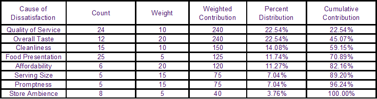 Pareto Table Percent Distribution Cumulative Contribution Weighted Contribution