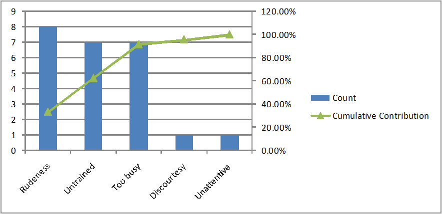 Second Level Pareto Chart Example