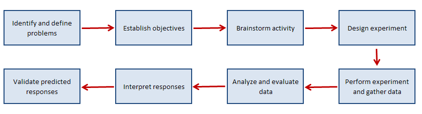 Design of Experiments (DOE) Flowchart Example
