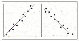 Correlation Figure 3: Scatter Plot for Strong Correlation