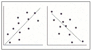 Correlation Figure 4: Scatter Plot for Weak Correlation