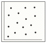 Correlation Figure 5: Scatter Plot for NO Correlation