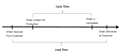 Figure 1: Difference between Cycle Time and Lead Time
