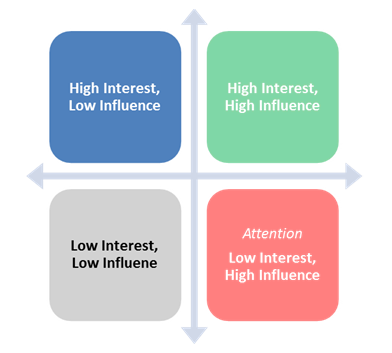 Six Sigma Stakeholders Grid - Interest versus Influence (Power)