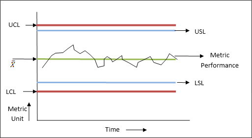 Figure 1: Control Charts