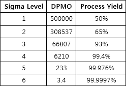 The Six Sigma Levels and their corresponding defects per million opportunities (DPMO)