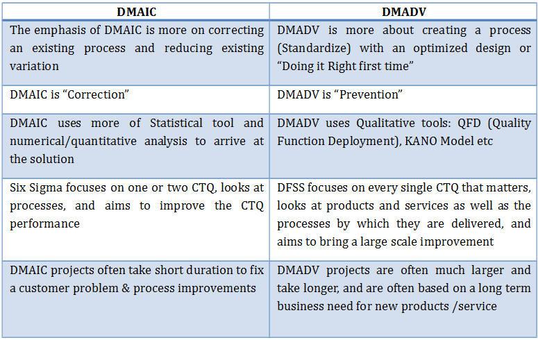 dmadv another six sigma methodology