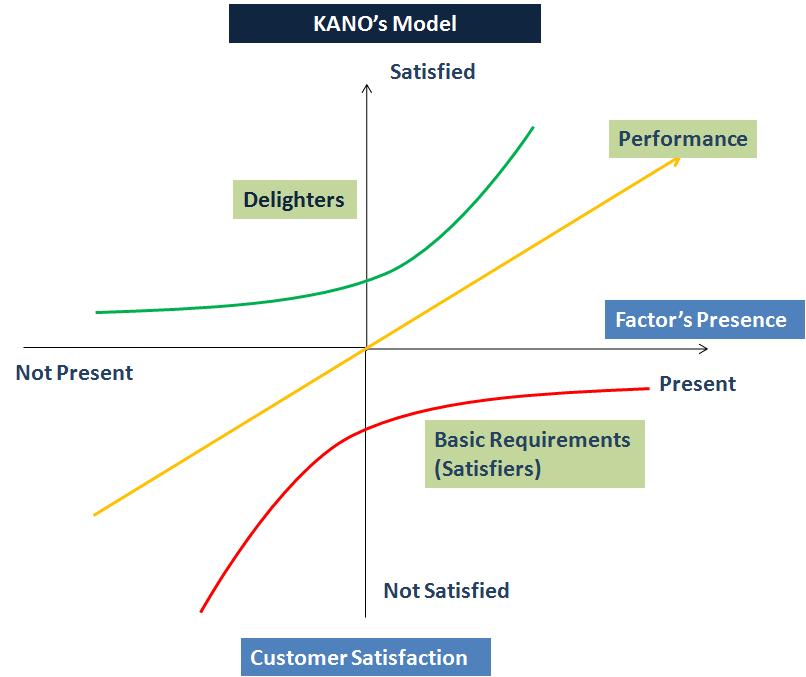Figure 1: KANO Model