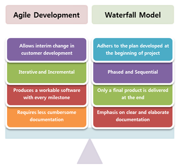Agile development for Agile vs traditional methodologies
