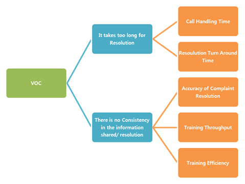 Figure 3: CTQ tree example for a Call center