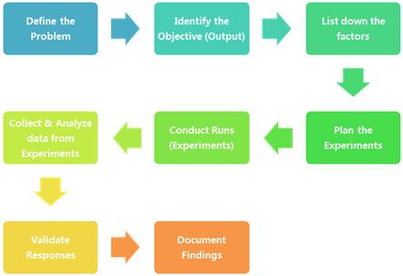 Figure 1: Design of Experiments Planning Flowchart