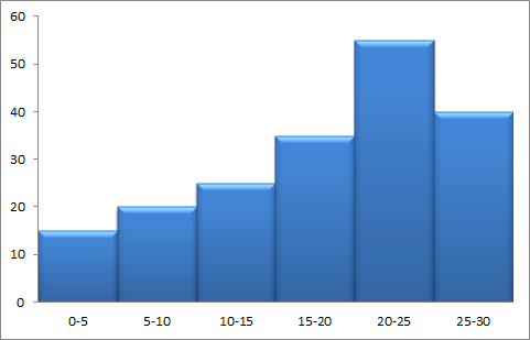 Figure 1: Example of a Histogram