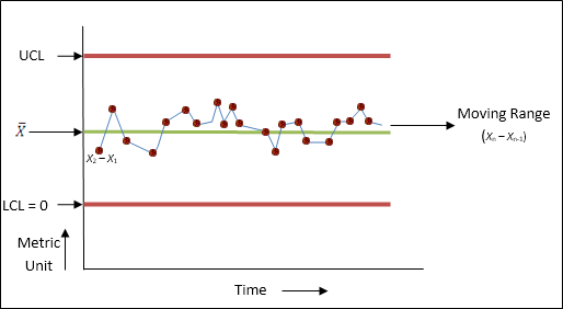 Figure 2 Moving Range Chart