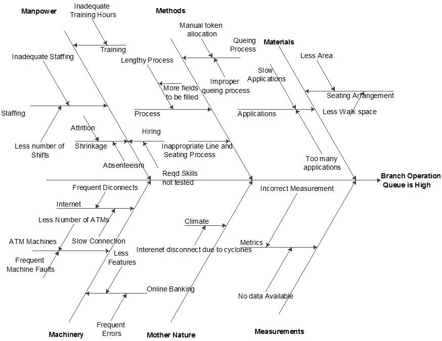 Figure 1: Fishbone / Ishikawa / Cause and Effect Diagram