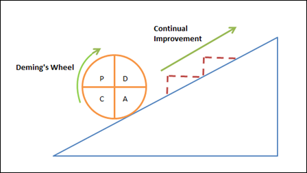 Figure 1: PDCA Diagram
