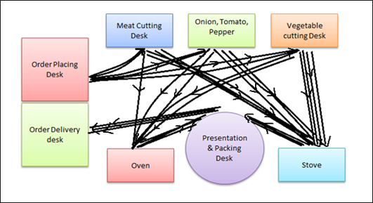 Figure 1: Spaghetti Diagram