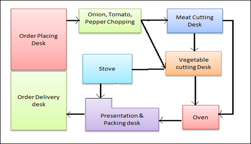 Restaurant Kitchen Operations spaghetti diagram