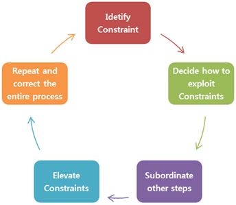 Figure 1: ToC - Constraint Management