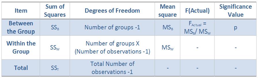Figure 1: ANOVA Calculations