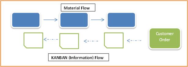 KANBAN-Information-Flow