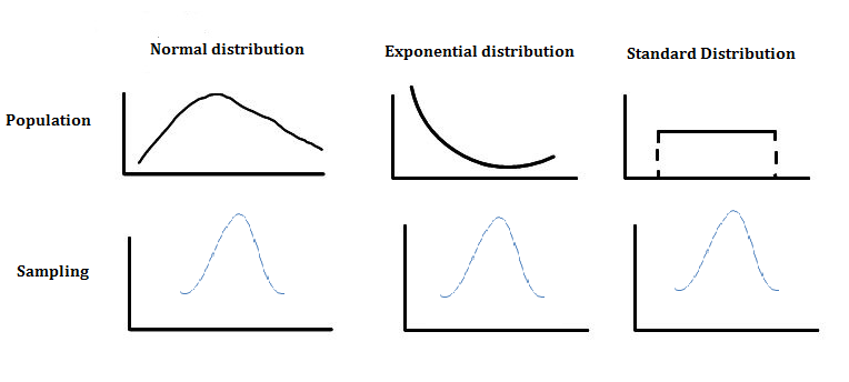 the central limit theorem Start studying stats ch 5 learn vocabulary, terms, and more with flashcards, games, and other study tools search create log in sign up log in sign up according to the central limit theorem, the mean of the sampling distribution of sample means is equal to: mu (the mean of the population.