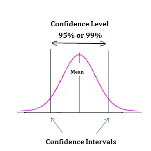 Difference between confidence level and confidence interval for T table 99 confidence interval