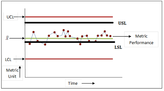 Control limits vs Specification limits Table