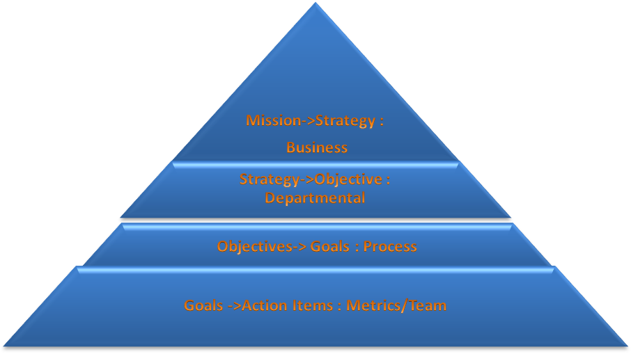 Seven step Process for successfully implementing a Hoshin Kanri in your organization