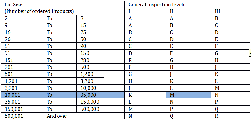 Acceptable Quality Level Table 1