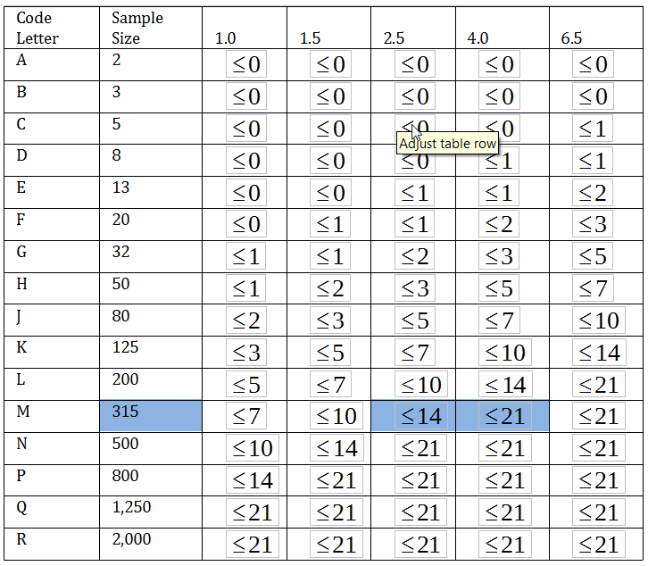 Acceptable Quality Level Table 2