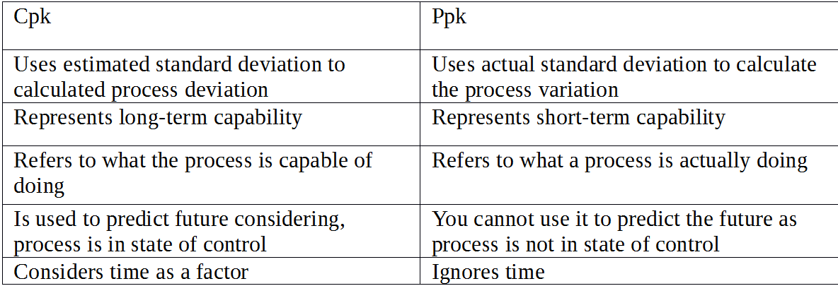 Difference between cp and cpk