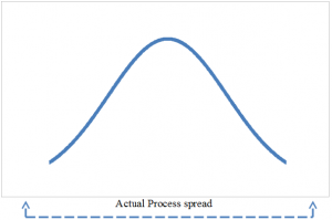 Process Capability Index Actual Process spread