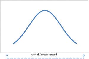 Process Capability Index Actual Process spread