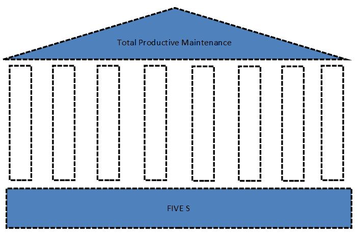 Total Productive Maintenance Model