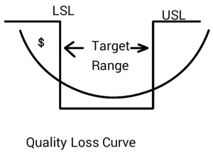 Taguchi Quality Loss Function Curve