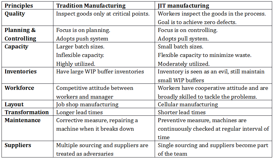 Traditional manufacturing vs JIT manufacturing