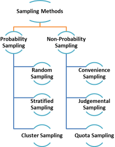 quota sampling in research The advantages and disadvantages of quota sampling compared to random sampling introduction quota sampling is a non-probability sampling method, compared to random.