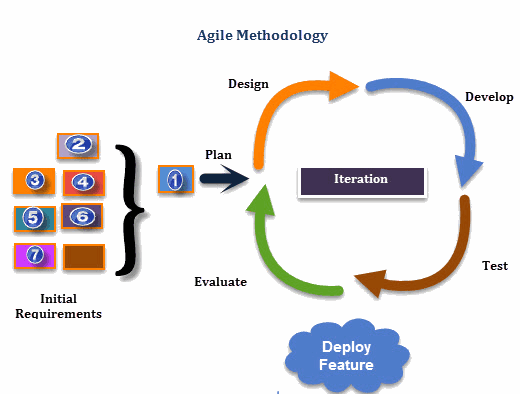 Agile project management methodology intro for Agile project management methodology