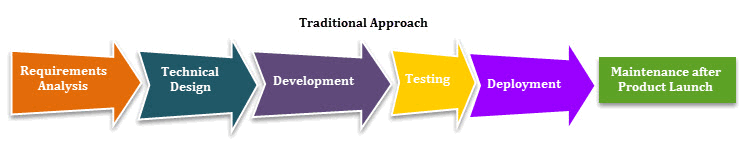 traditional project management approach pdf