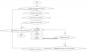 Flow chart of genetic algorithm