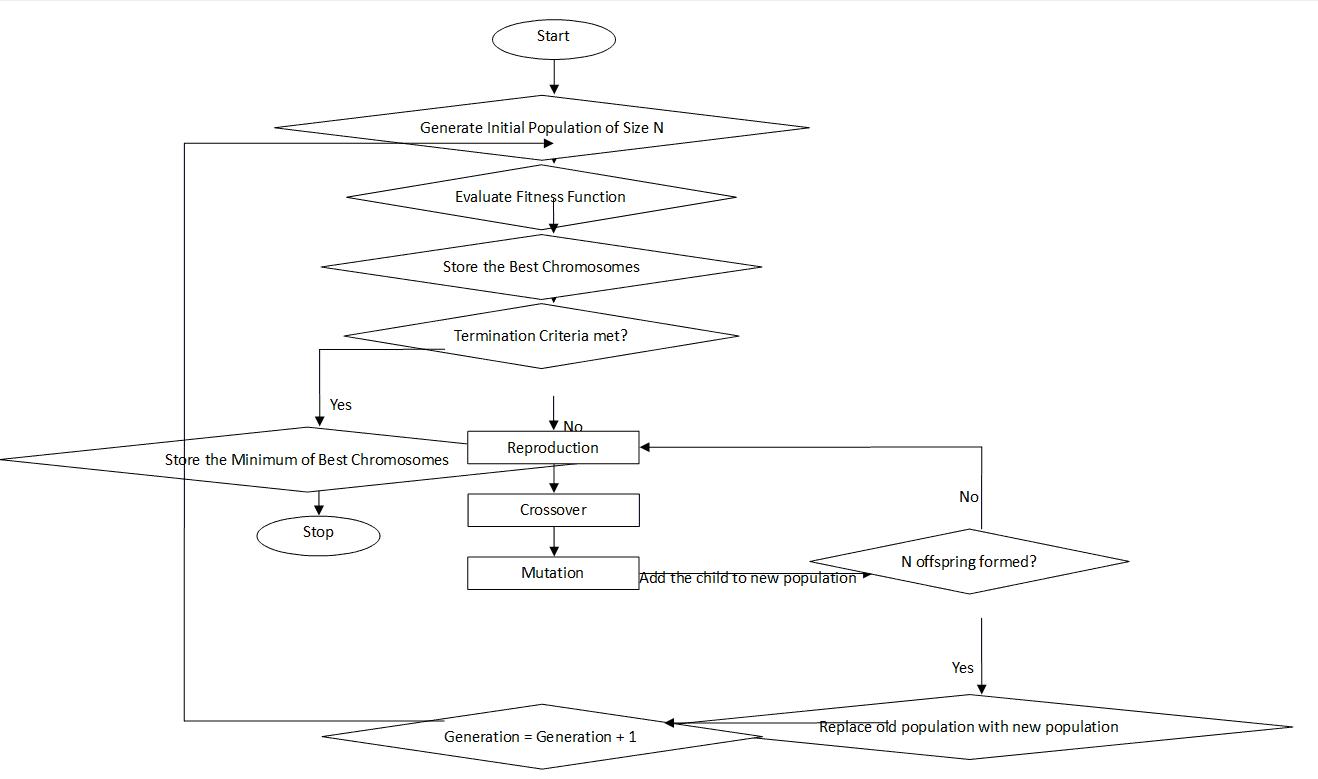 genetic algorithm rh whatissixsigma net