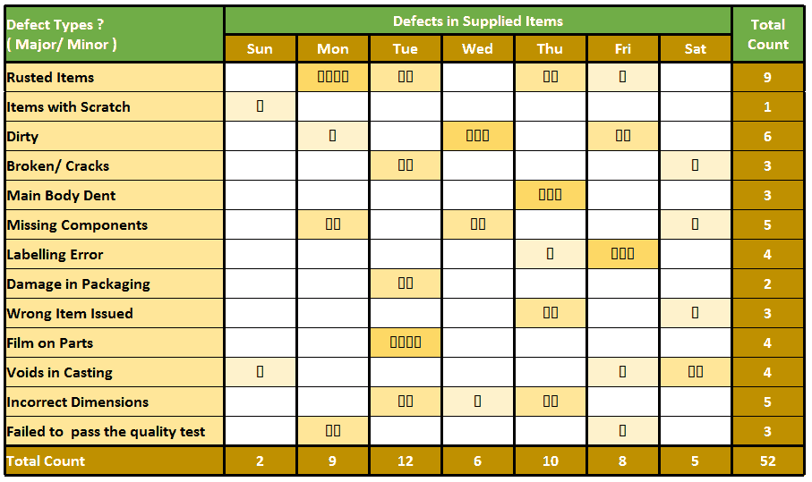 Check Sheet - Defect types with their occurrence on day of the week
