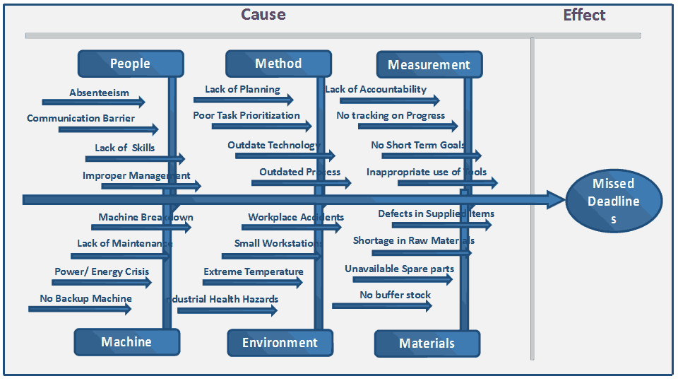 Seven basic tools of quality fishbone diagram missed deadline in manufacturing of product ccuart Choice Image